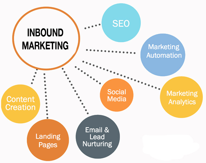 SEO Content & Inbound Marketing – What's The Connection?